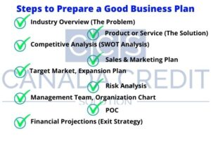 Steps to Prepare a Good Business Plan